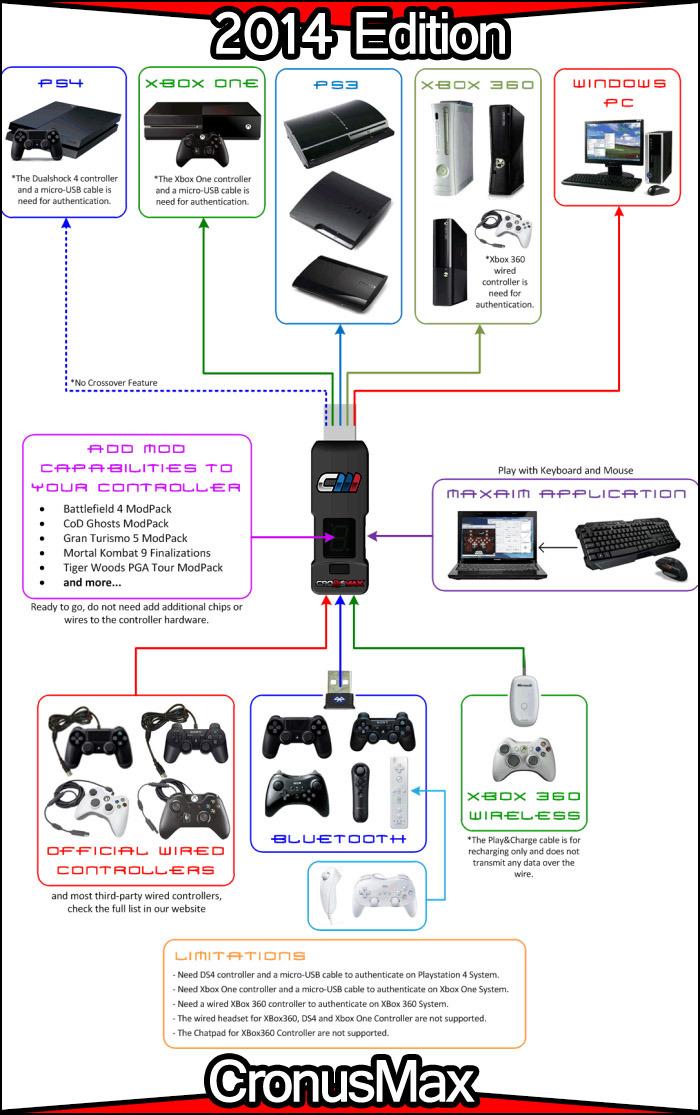 CronusMAX 2014 gyors felhasználási útmutató